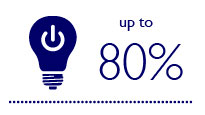 Up to 80% additional savings made by using controls with LED lighting